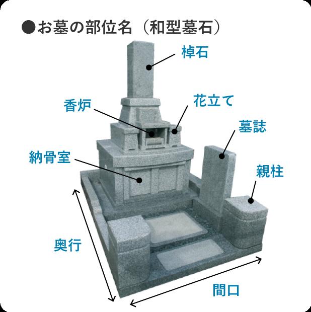 お墓の部位(和型墓石)